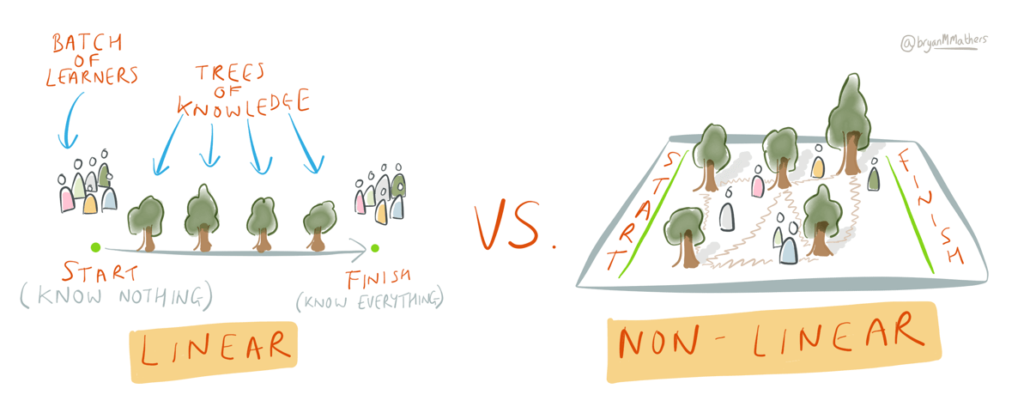 Linear vs. Non-Linear Learning